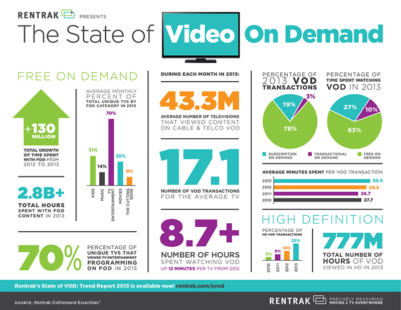 Video on demand stats