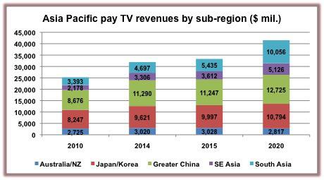 Asia-Pacific-Digital-TV