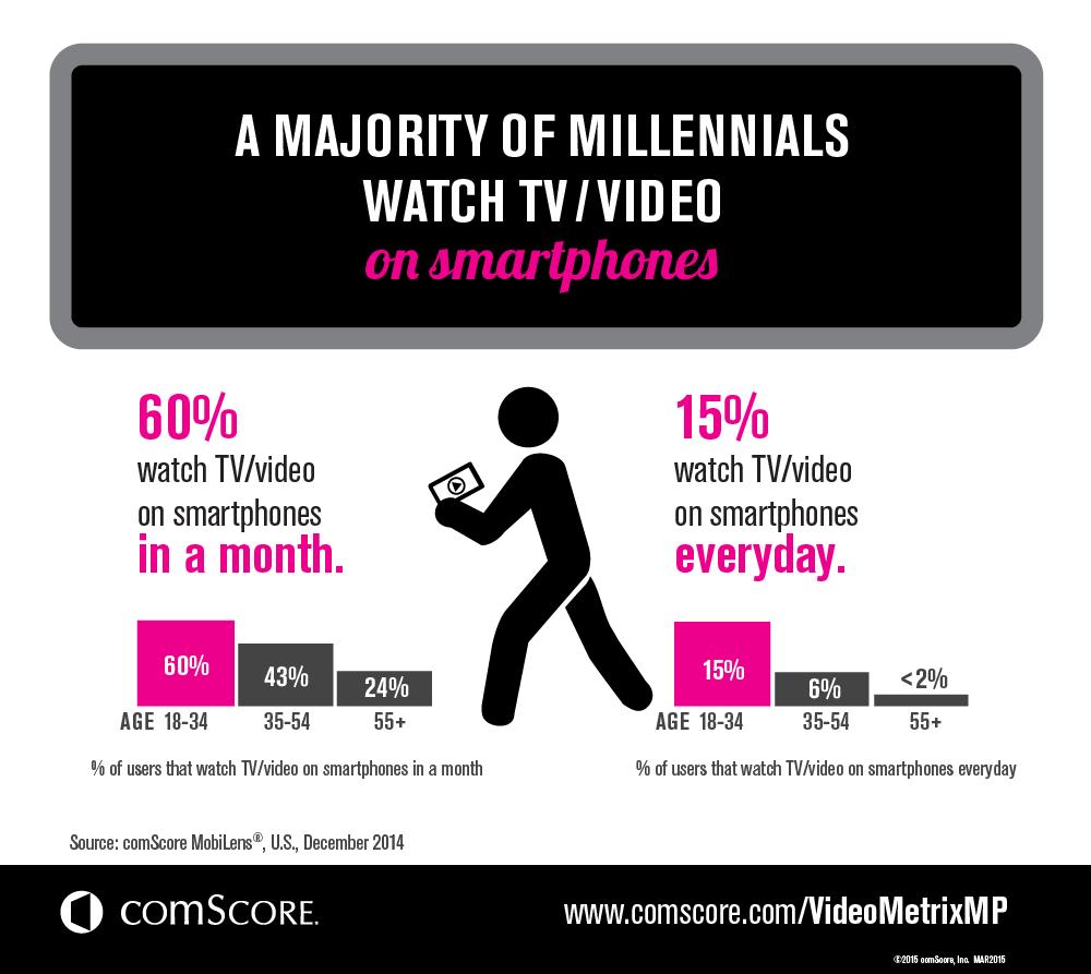 VMXMP_Infographic_3MillennialsSmartphones_US_MAR2015