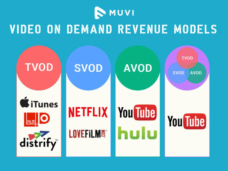 Video On Demand Revenue Models : What's the best for your business?