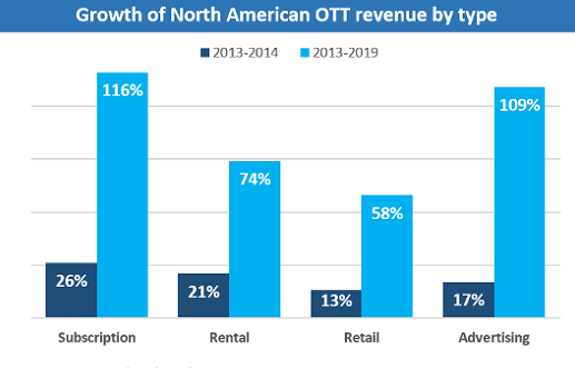sa_ott_revenue_growth_530