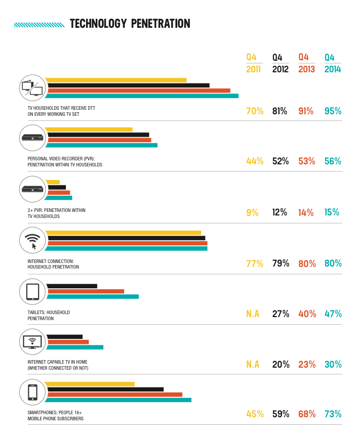 tech-in-households-q4-2014
