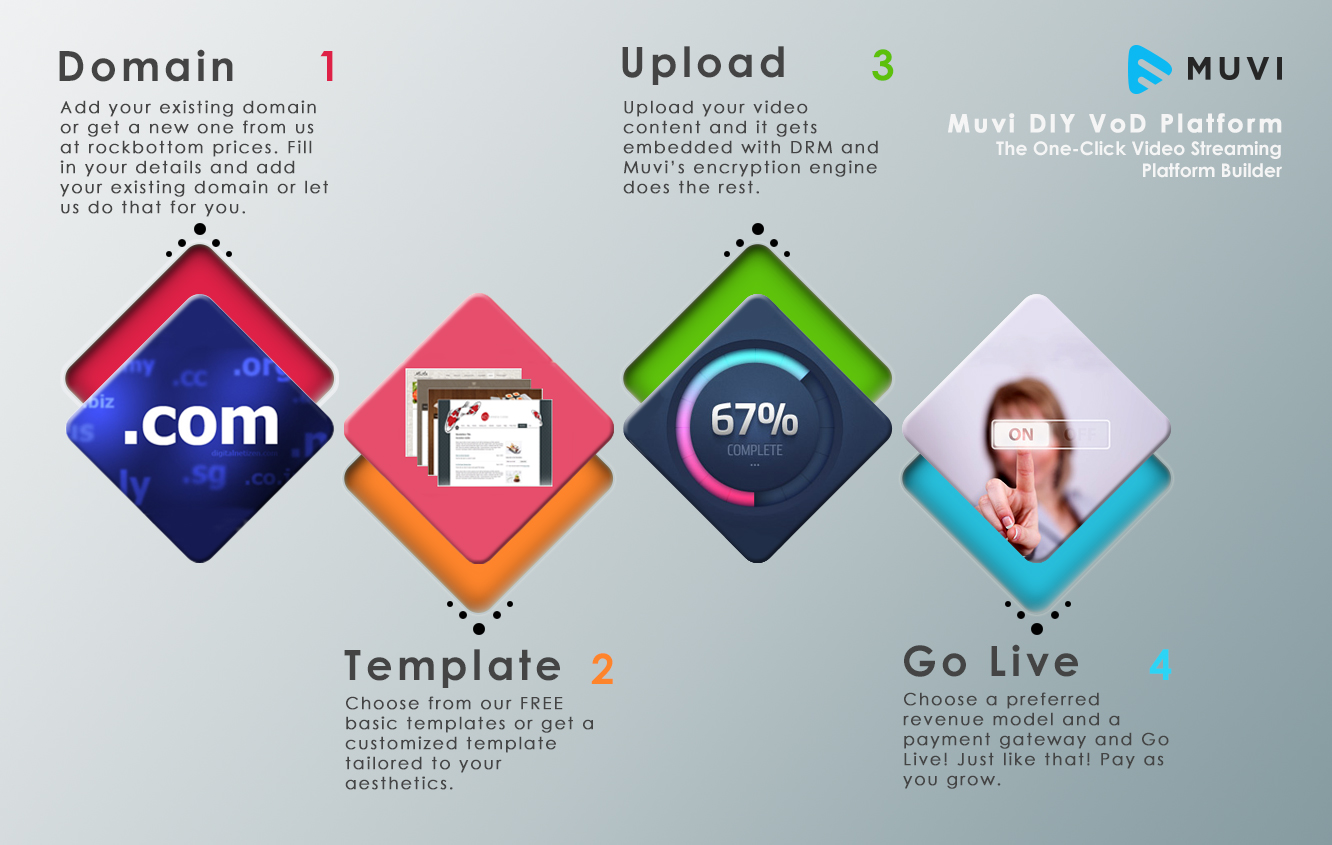 Infographic : The One-Click Video Streaming Platform Builder