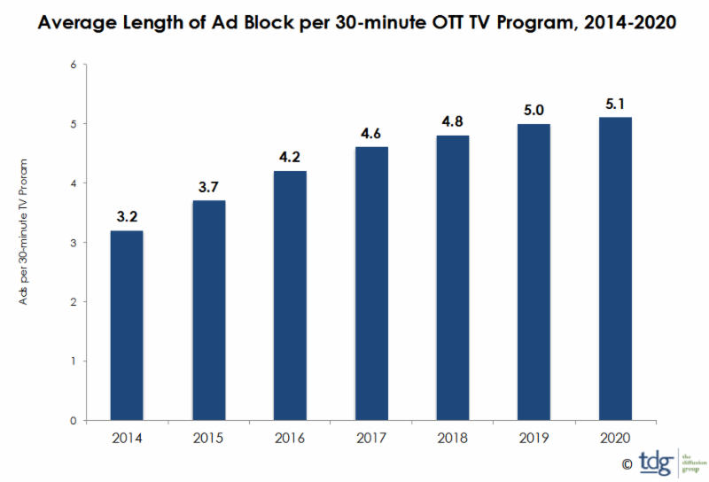 OTT-ad-revenue