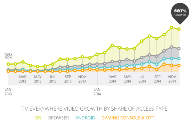 TV everywhere video growth