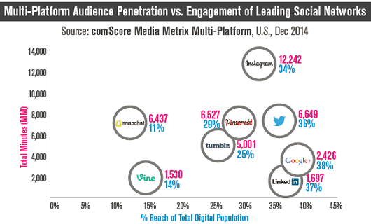 comscore_multiplatform_engagement