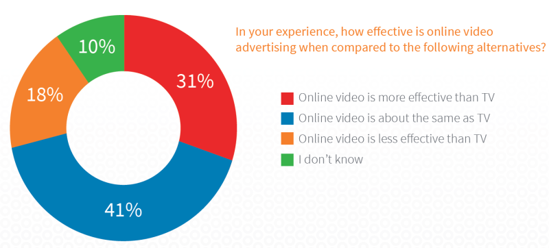 BrightRoll-survey-2015-online-video-effectiveness-800x362