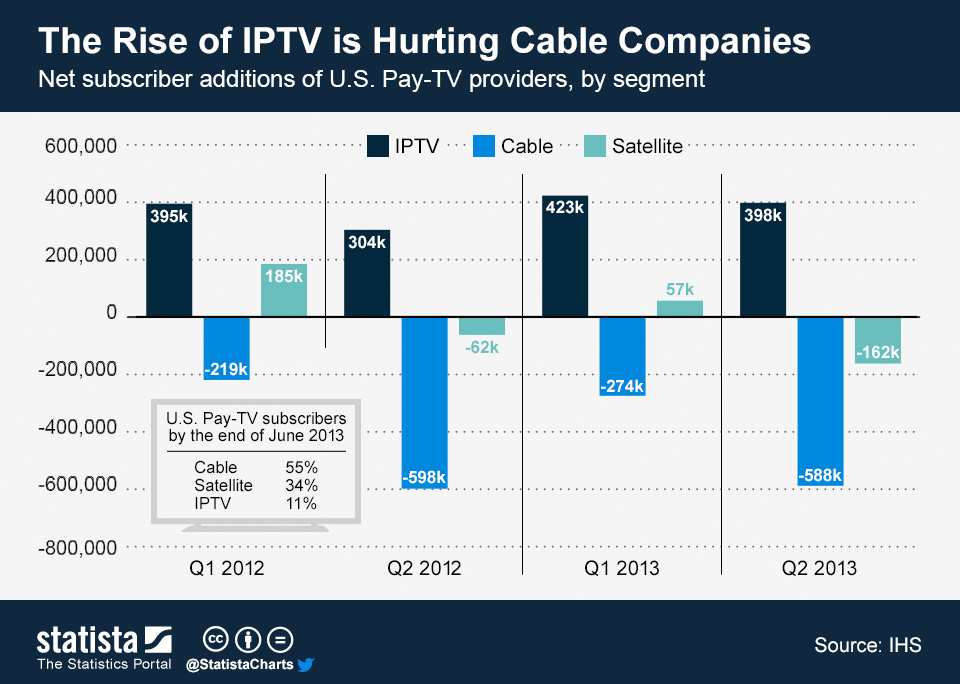 Rise of IPTV and OTT