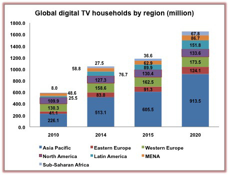 Global-digital-TV-homes