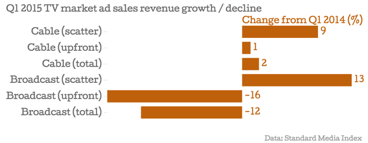 Q1-2015-TV-market-ad-sales-revenue-growth-decline-Change-from-Q1-2014-_chartbuilder