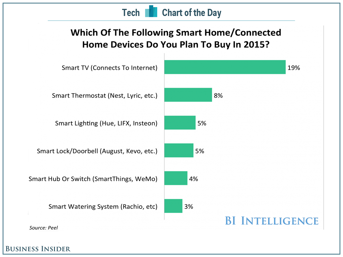 bii-smart-home-devices