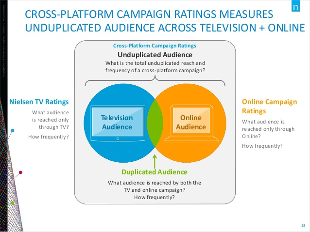 understand-the-true-audience-for-digital-nielsen-2014-13-638