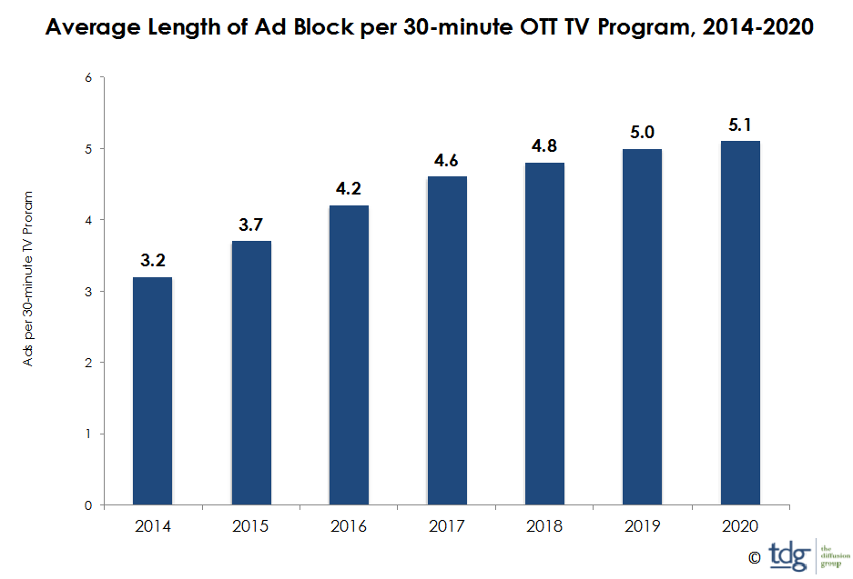 Millennials to Account for 65% of Latin American OTT Video Consumption by 2025