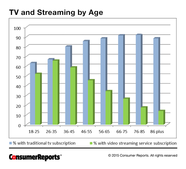 CRO_Electronics_TV_and_Streaming_by_Age_Chart_05-15