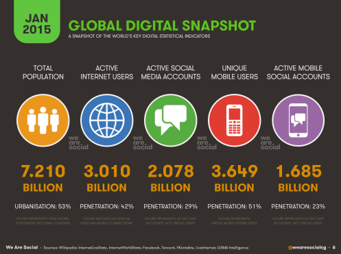Digital-Social-Mobile-Worldwide-in-2015
