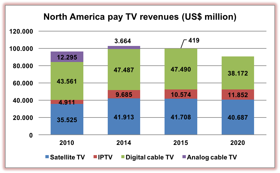 Reinventing the Pay-TV Business