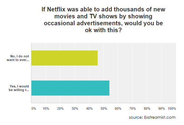 What VoD Service Subscribers Think Of Third-Party Ads