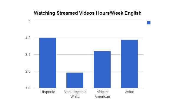 Market for Spanish-language online TV streaming heats up
