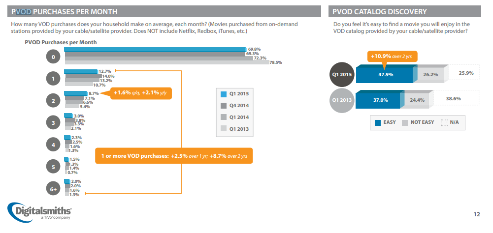 Pay VOD Up Slightly For Traditional TV Providers