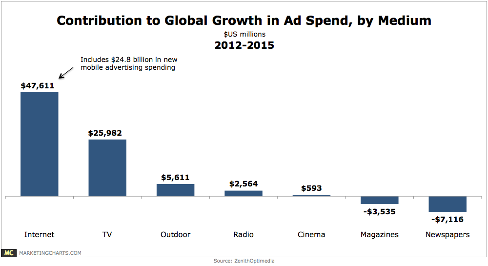 Zenith Sees TV Ad Spending Growing after Flat 2015