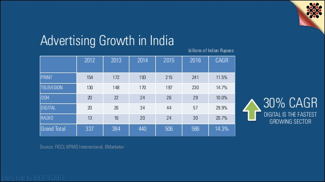 digital-statistics-2014-india-55-638
