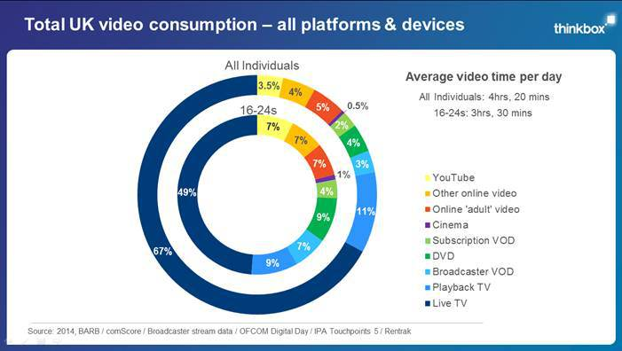 TV's popularity 16% lower among younger viewers