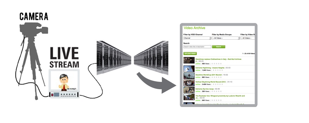 Internet tv script   Set-up a Free Video on Demand Platform