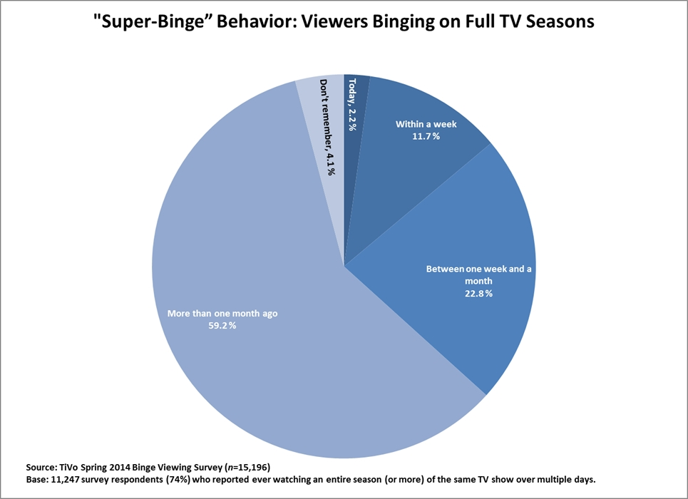 The new normal: 92% admit to binge viewing