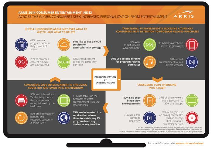 Arris Report Says U.S. OTT Users Declined 2% Over The Last Year