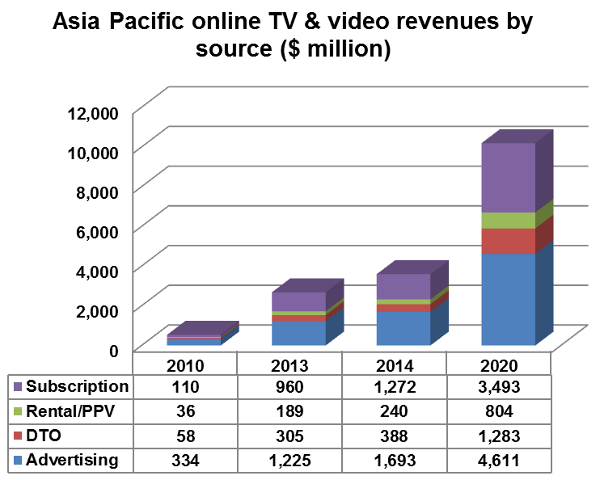 Subscriptions to Outpace Ad Sales for OTT Revenues in APAC