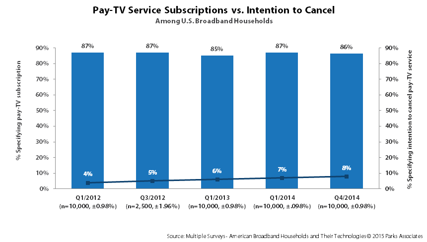 Over The Top Services Outpace Pay TV