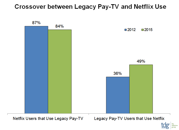 Netflix/Pay TV Crossover Remains Stable: Study