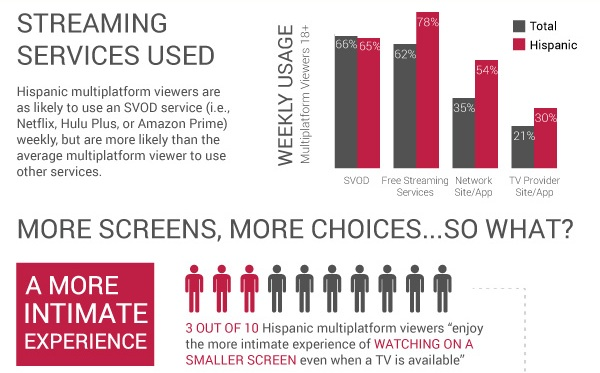 New Research Spotlights Hispanic OTT Viewing Habits