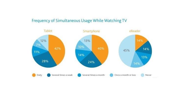 Majority of English TV viewers engage with second screen