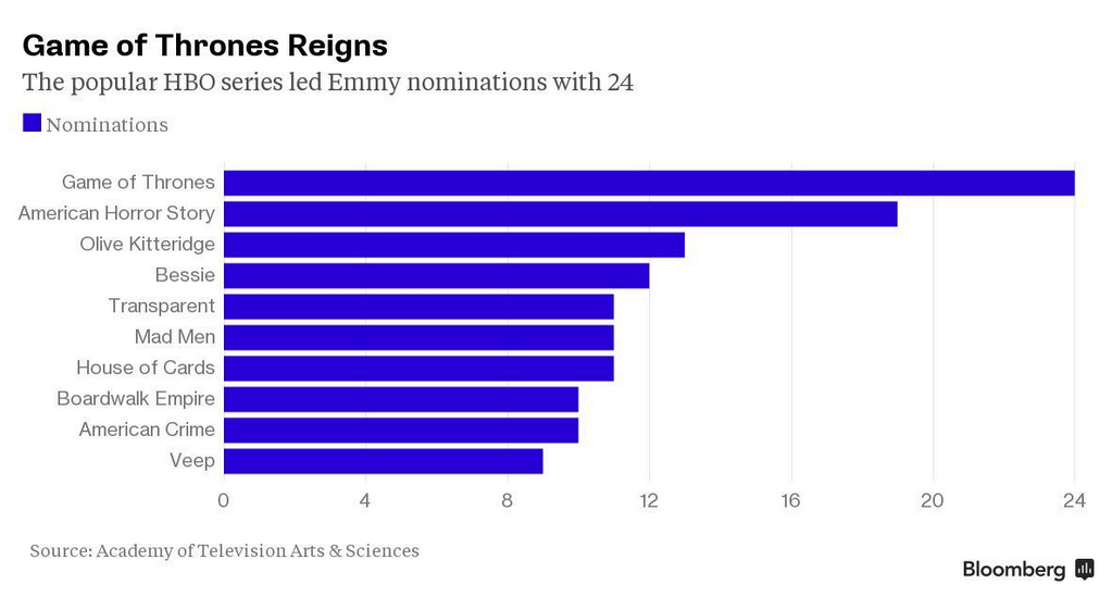 Amazon Scores First Emmy Nominations as HBO Dominates