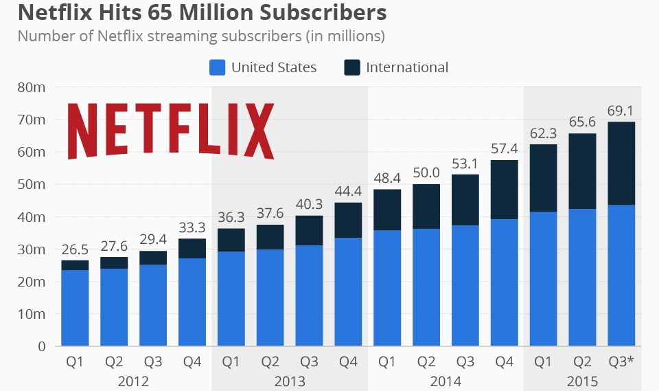 Netflix delivers strong 2Q with 3.3 million more customers
