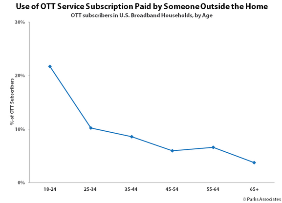 OTT video service credential sharing will cost the industry $500 million in 2015