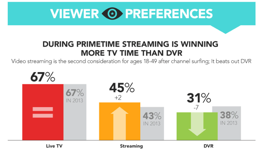 OTT Video Is Creating Cord-Extenders, Not Cord-Cutters
