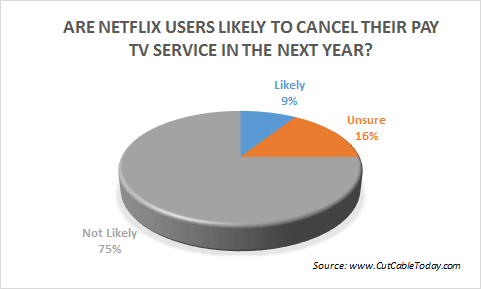 New Study Shows That Nearly A Third Of Netflix Subscribers Have Cut The Cord