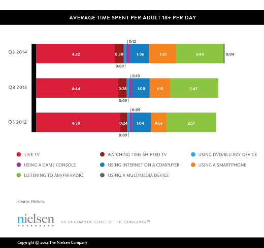 Nielsen's Total-Audience Report Should Terrify Television Execs