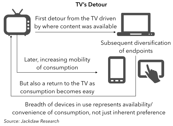 TV's Detour: Waves of Disruption