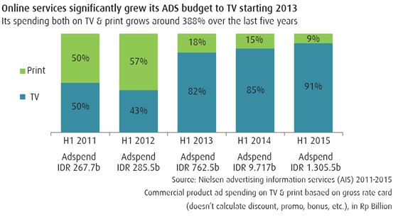 Online Companies Boost Their Ad Spending