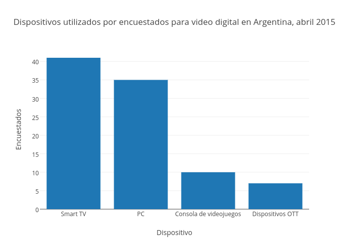 Netflix Drives Argentinan OTT Past 1MN Subs