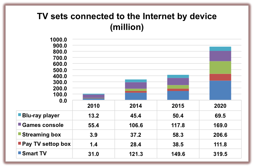 Connected TV Sets To Hit 876 Million Milestone By 2020