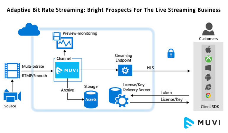 Adaptive Bit Rate Streaming: Bright Prospects For The Live Streaming Business