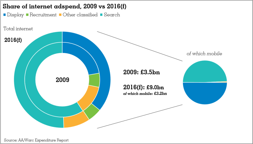Adspend Analysis: The Rise And Rise Of Online Video