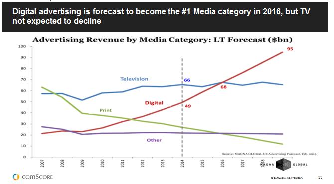 Digital Challenges TV For Ad Dollars