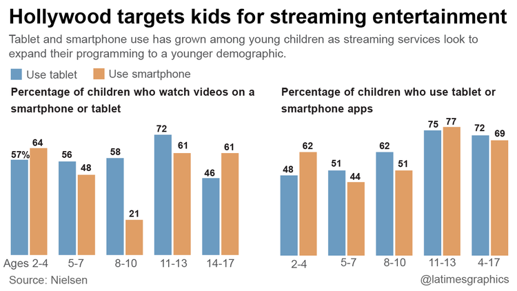 Children's Programming Is The Next Front Line In The Streaming Battle