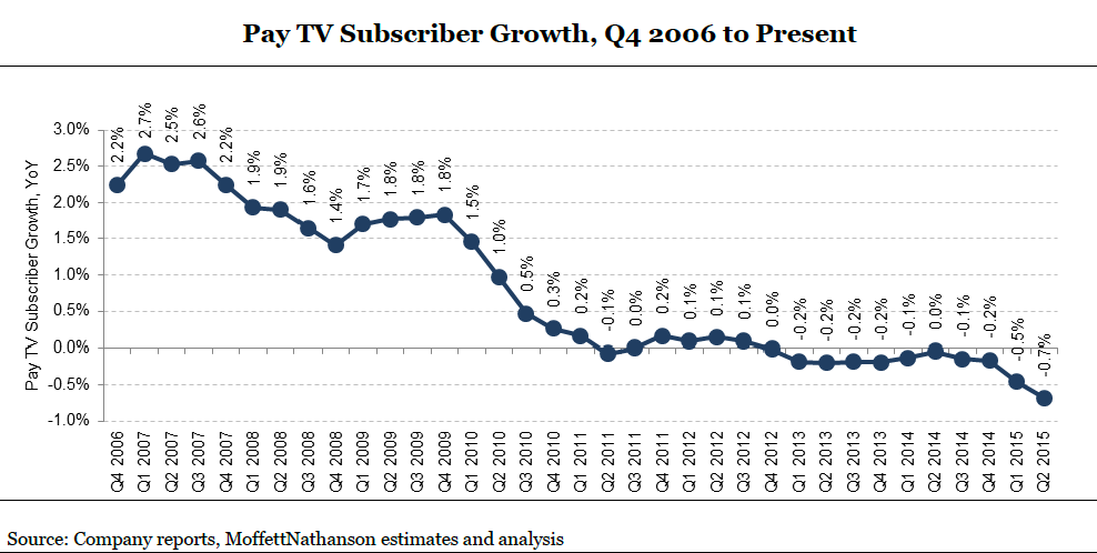 The Beginning of the End of the TV Industrial Complex