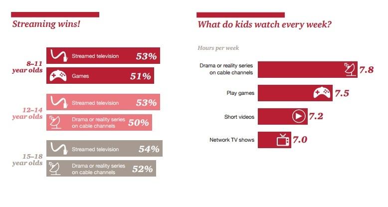 Kids Prefer Streaming TV, But Still Choose TV Set Over Phones, Says PwC Report